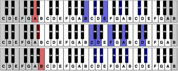 Here\'s A Fancy Major 9th Chord In All 12 Keys! - Hear and Play Music ...
