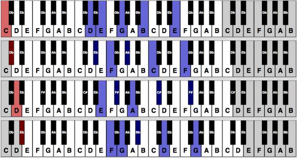 Heres A Fancy Major 9th Chord In All 12 Keys Hear And Play Music