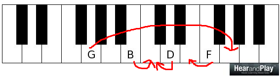 chord resolution