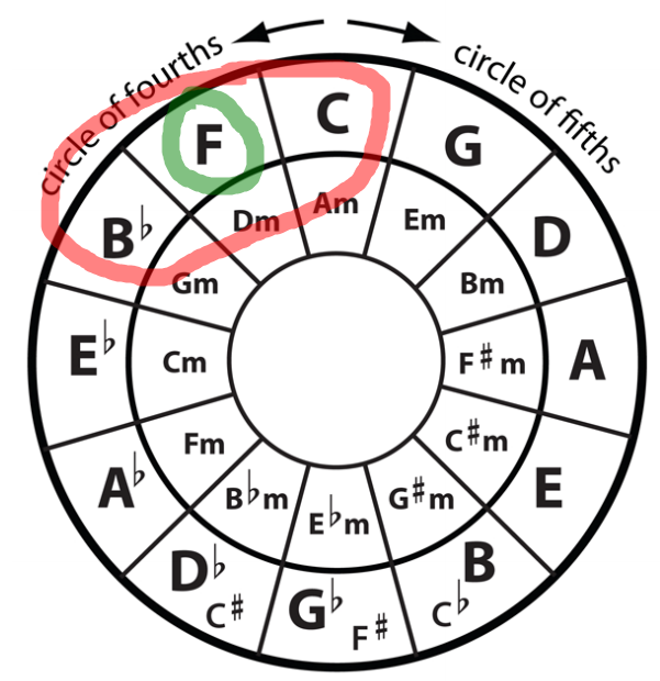 Using the Circle of Fifths To Learn Your Primary Chords - Hear and ...