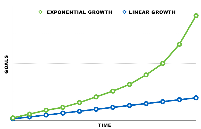 consistent practice linear vs exponential